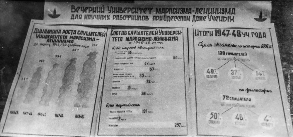 Стенд вечернего университета Марксизма-Ленинизма для научных работников